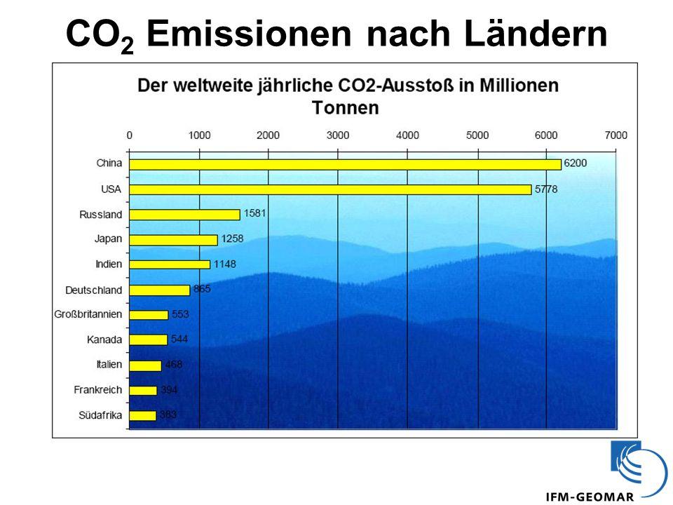CO2 Emissionen nach Ländern