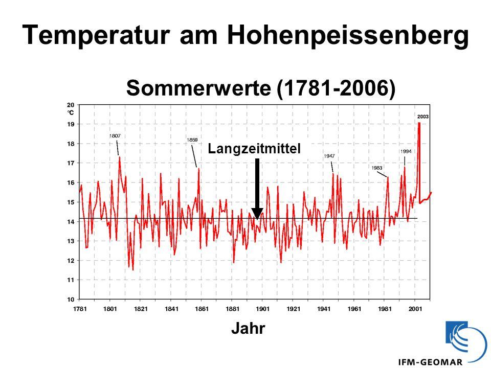 Temperatur am Hohenpeissenberg