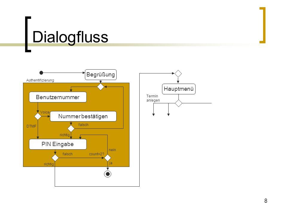 Dialogfluss Begrüßung Hauptmenü Benutzernummer Nummer bestätigen