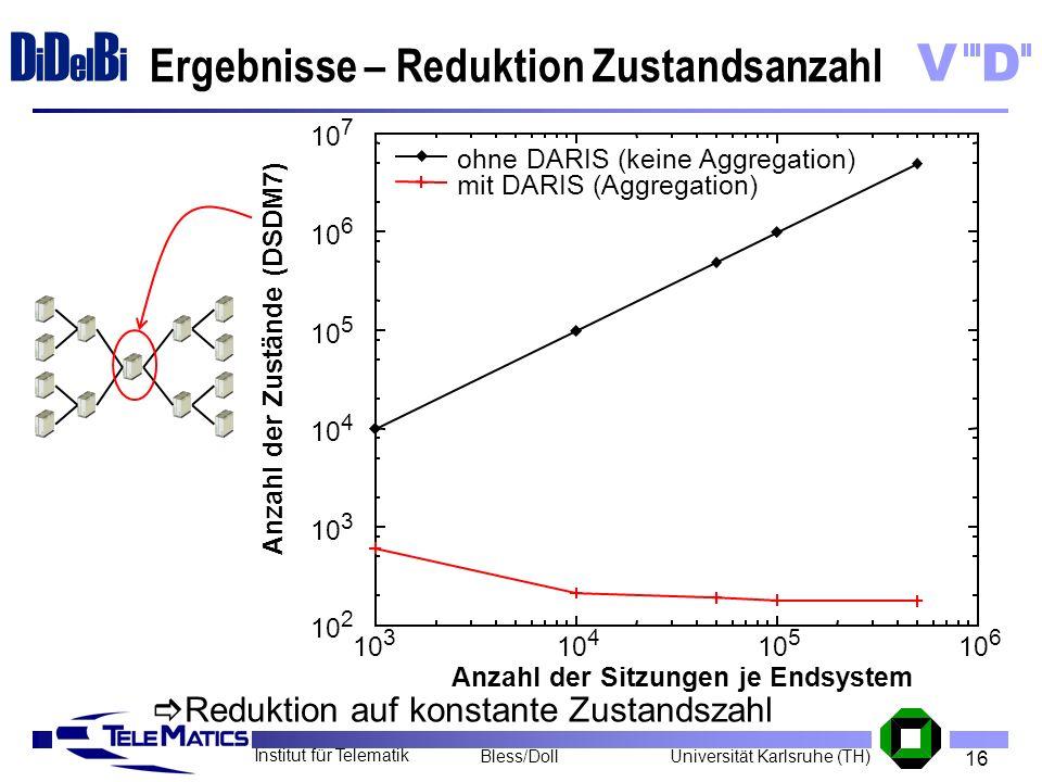 Ergebnisse – Reduktion Zustandsanzahl
