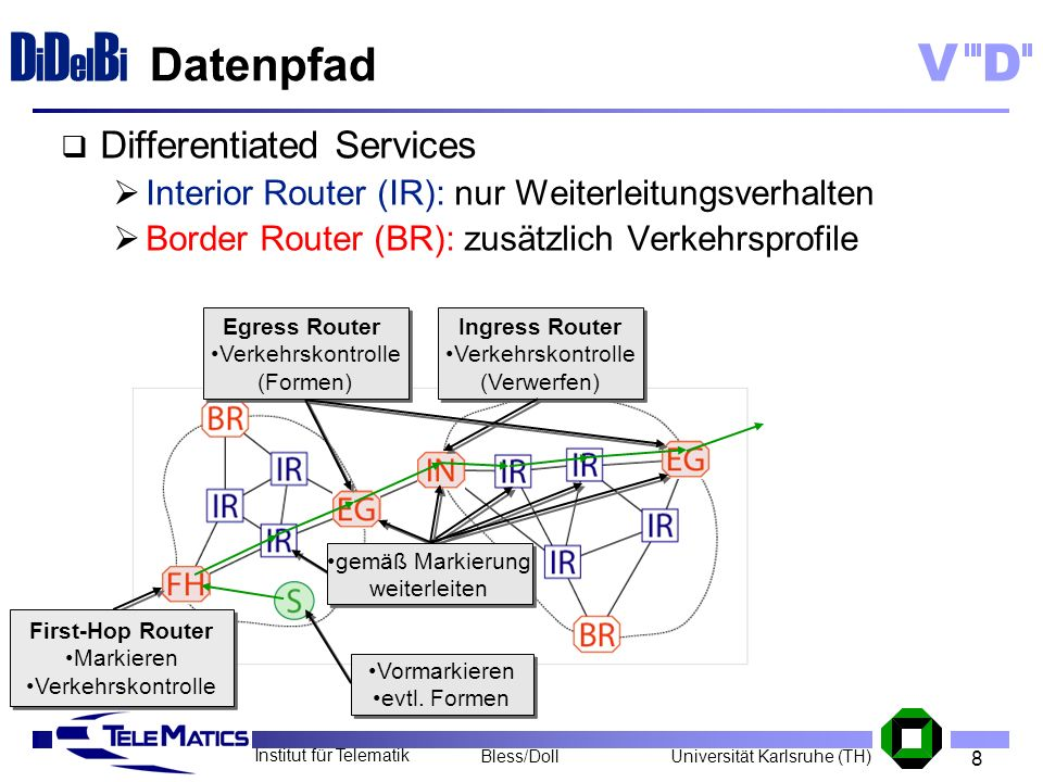 Datenpfad Differentiated Services