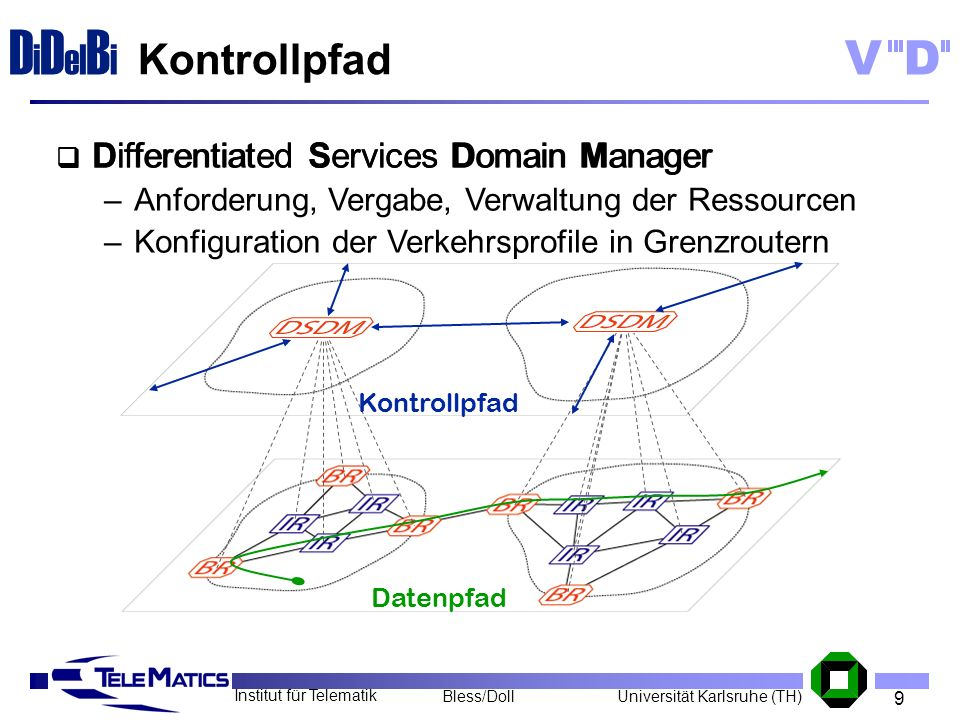Kontrollpfad Differentiated Services Domain Manager