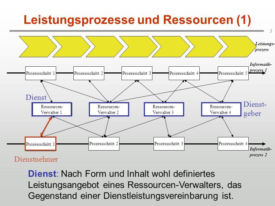 Leistungsprozesse und Ressourcen (1)