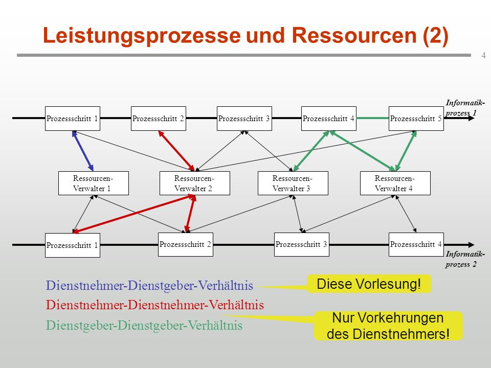 Leistungsprozesse und Ressourcen (2)