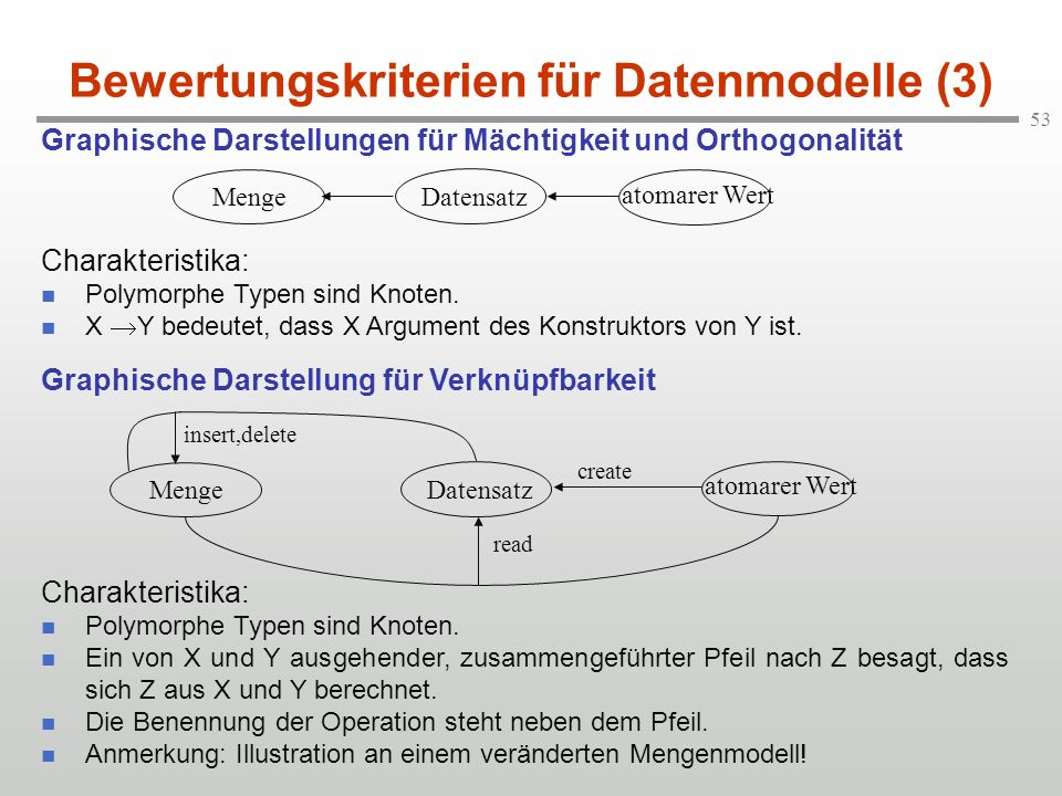 Bewertungskriterien für Datenmodelle (3)