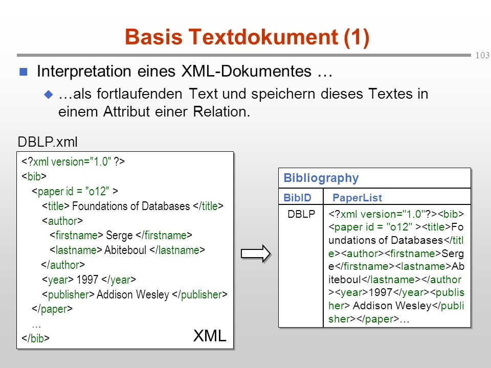 Basis Textdokument (1) Interpretation eines XML-Dokumentes … XML