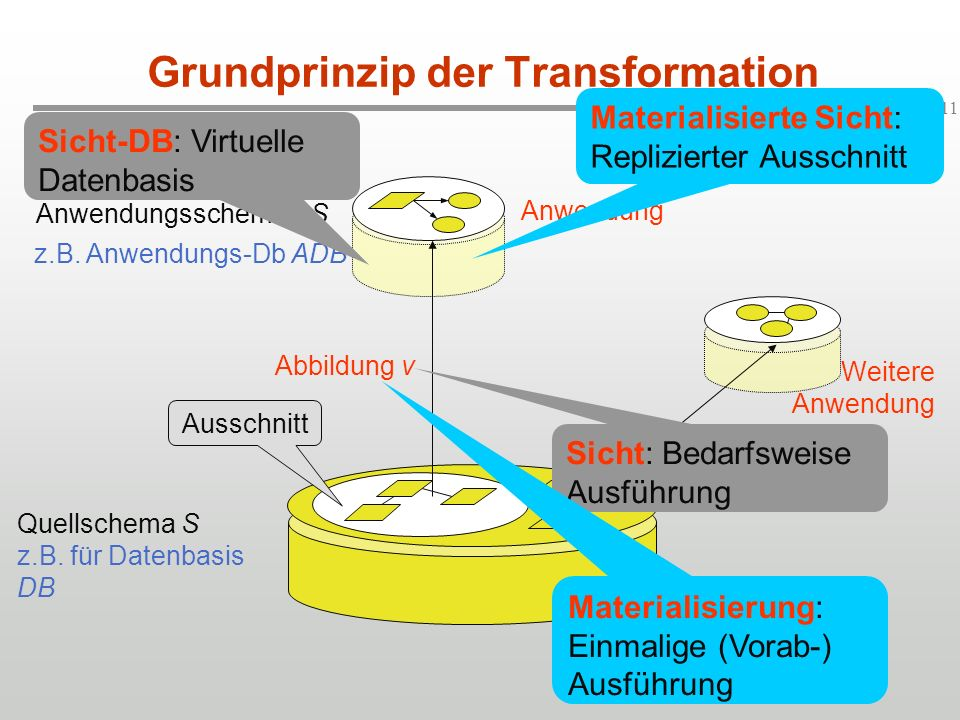 Grundprinzip der Transformation