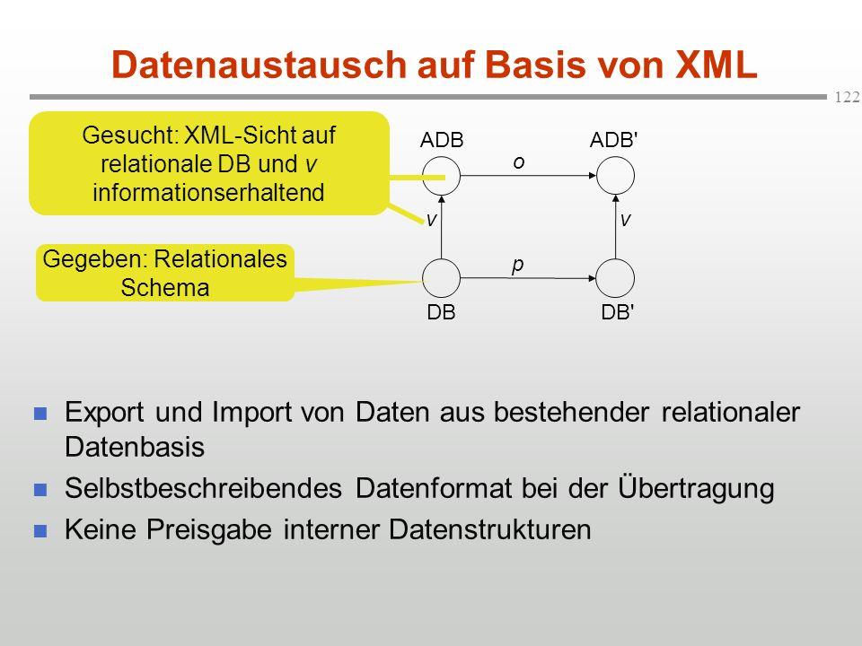 Datenaustausch auf Basis von XML