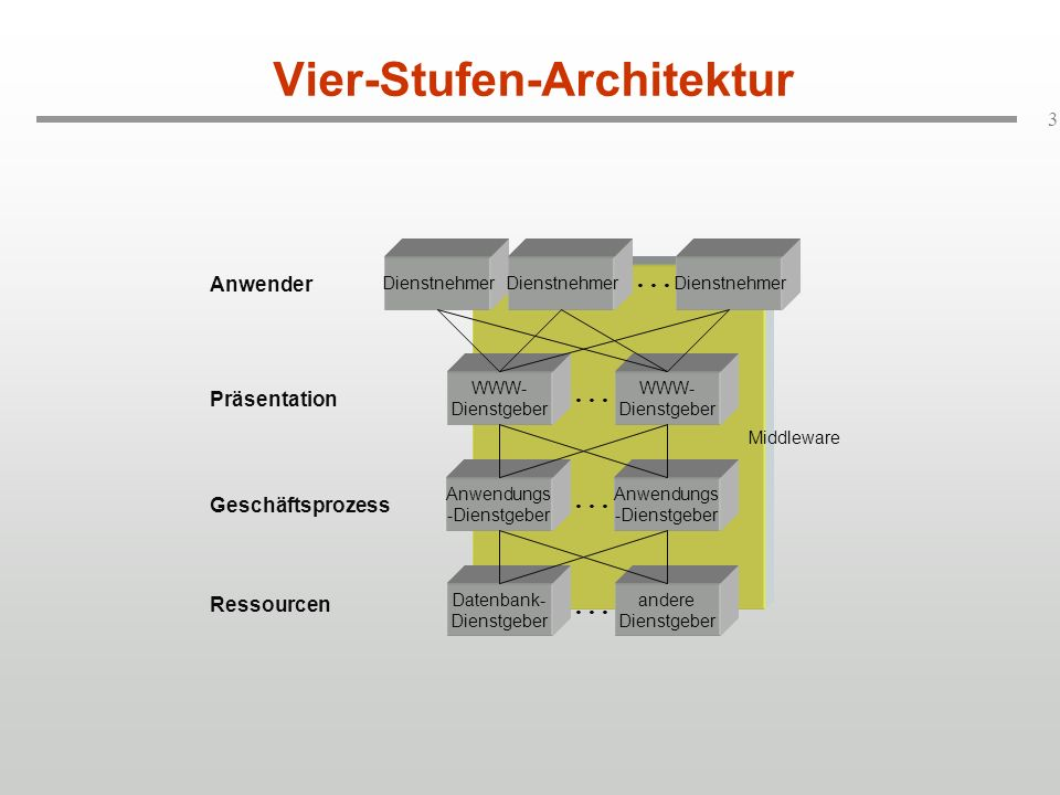 Vier-Stufen-Architektur