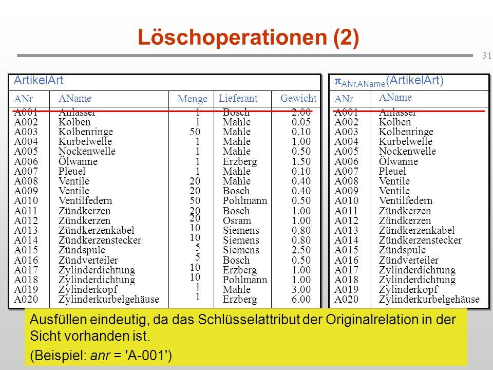 Löschoperationen (2) ArtikelArt. pANr,AName(ArtikelArt) ANr. AName. Menge. Lieferant. Gewicht.