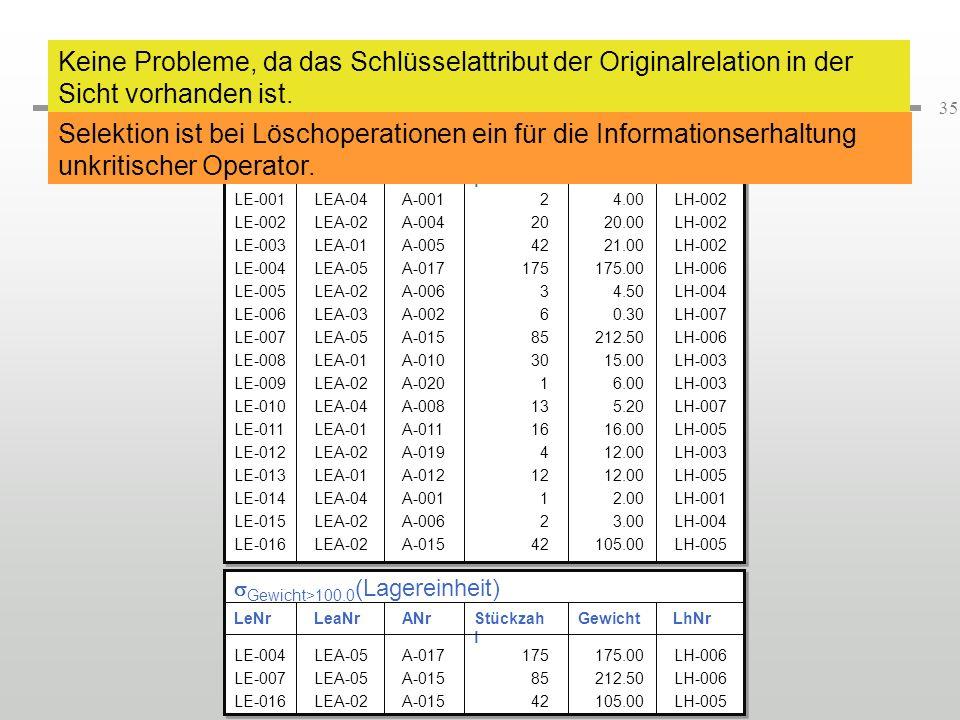 Löschoperationen (4) Keine Probleme, da das Schlüsselattribut der Originalrelation in der Sicht vorhanden ist.