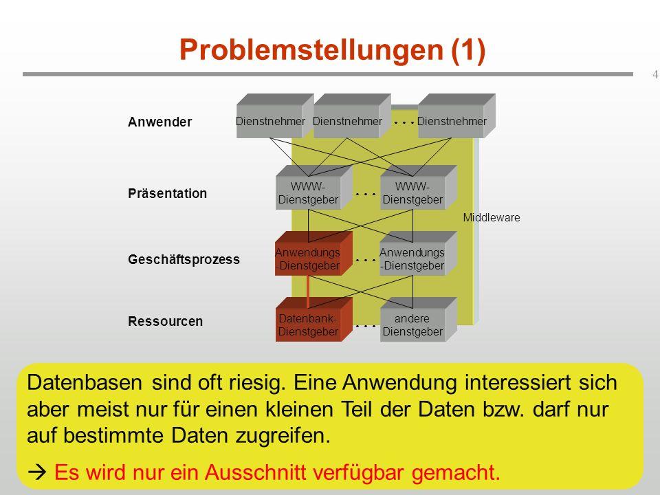 Problemstellungen (1) Dienstnehmer. Dienstnehmer. . . . Dienstnehmer. Anwender. WWW-Dienstgeber.