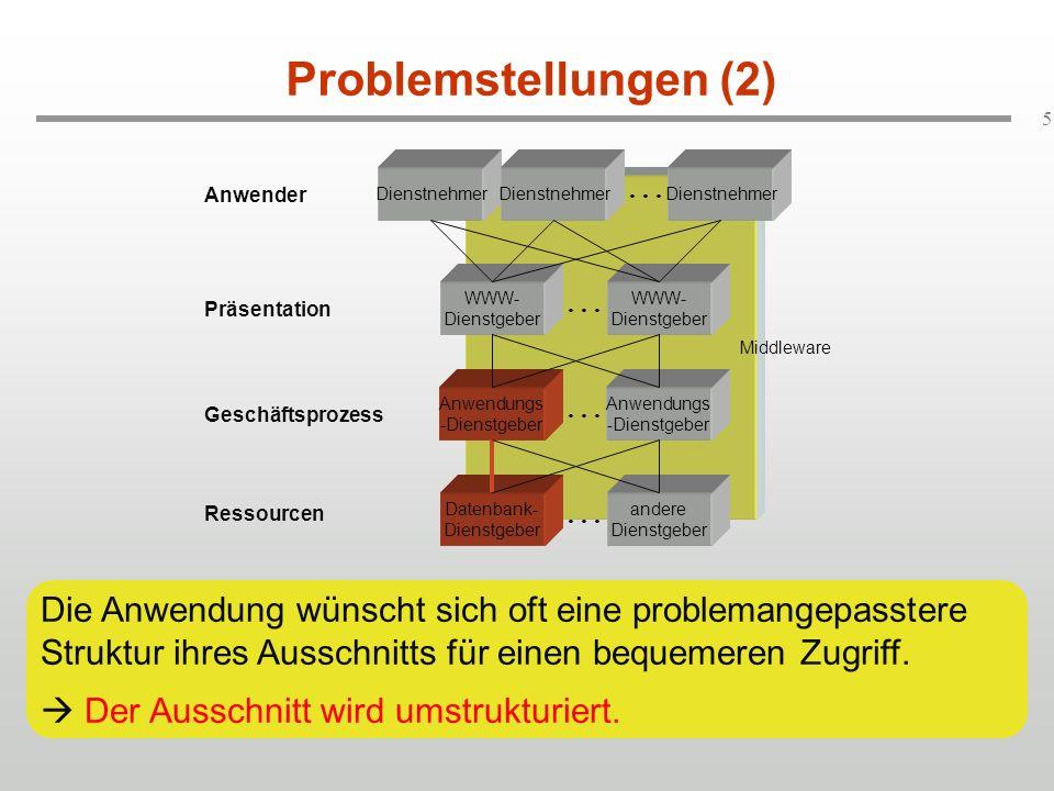 Problemstellungen (2) Dienstnehmer. Dienstnehmer. . . . Dienstnehmer. Anwender. WWW-Dienstgeber.