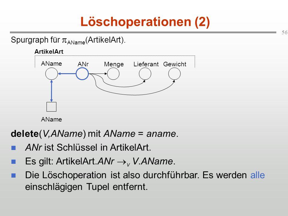 Löschoperationen (2) delete(V,AName) mit AName = aname.