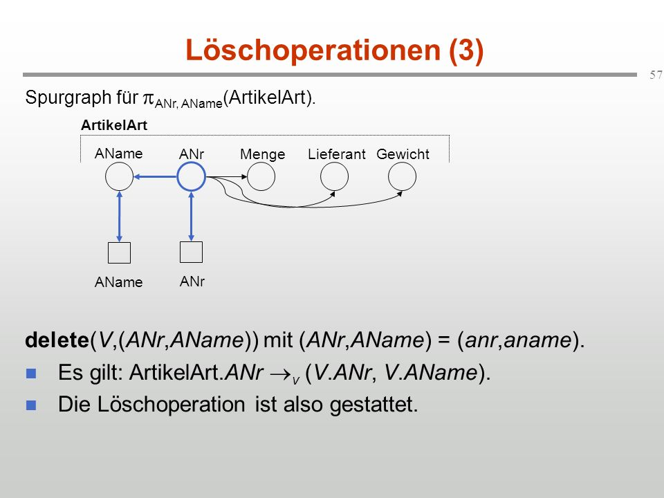Löschoperationen (3) Spurgraph für pANr, AName(ArtikelArt). delete(V,(ANr,AName)) mit (ANr,AName) = (anr,aname).