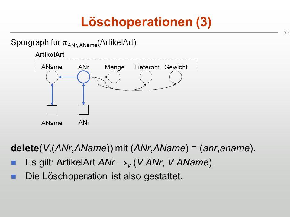 Löschoperationen (3)Spurgraph für pANr, AName(ArtikelArt). delete(V,(ANr,AName)) mit (ANr,AName) = (anr,aname).