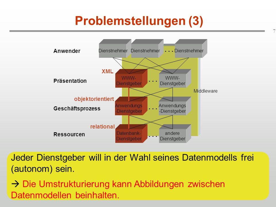Problemstellungen (3) Dienstnehmer. Dienstnehmer. . . . Dienstnehmer. Anwender. XML. WWW-Dienstgeber.