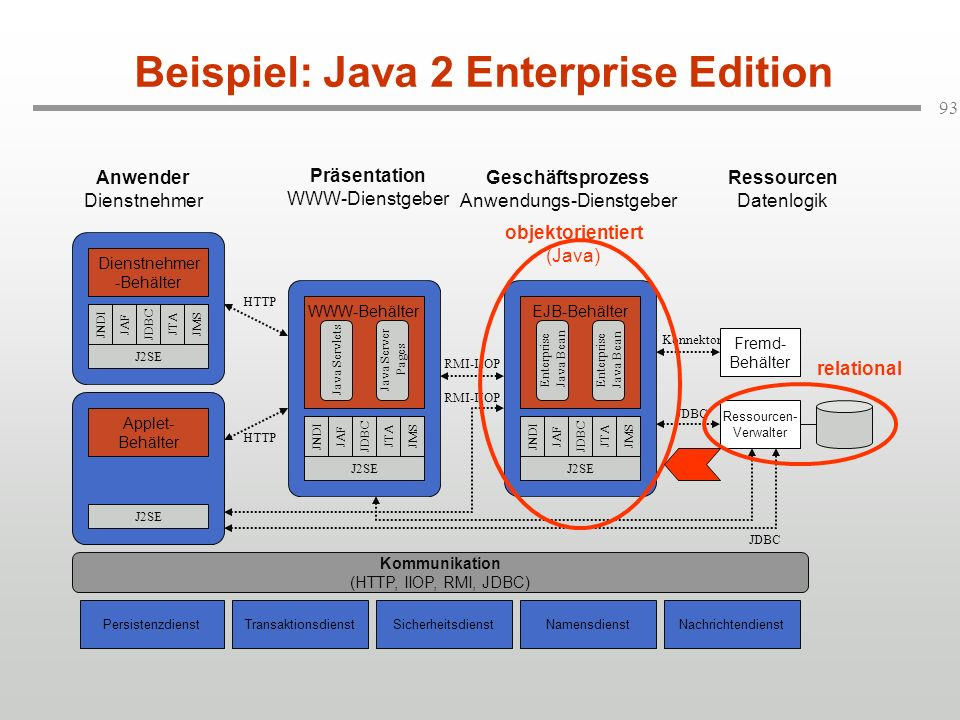 Beispiel: Java 2 Enterprise Edition