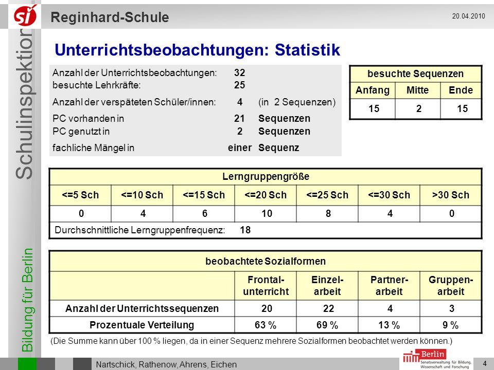 Unterrichtsbeobachtungen: Statistik