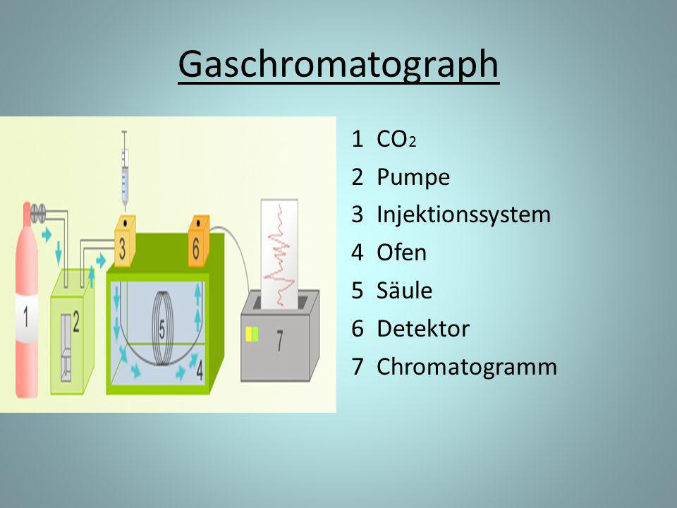 Gaschromatograph 1 CO2 2 Pumpe 3 Injektionssystem 4 Ofen 5 Säule 6 Detektor 7 Chromatogramm