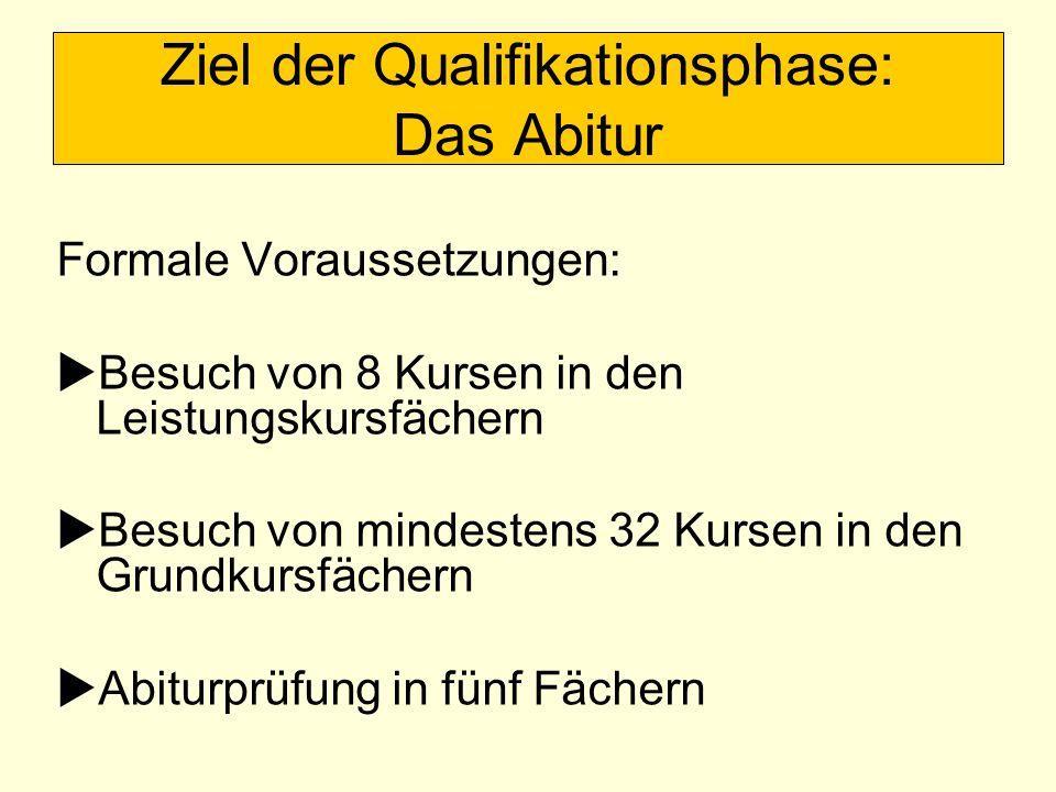 Ziel der Qualifikationsphase: Das Abitur