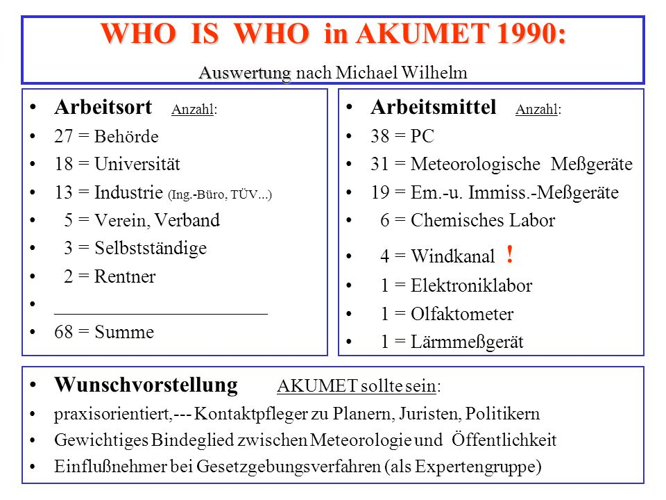 WHO IS WHO in AKUMET 1990: Auswertung nach Michael Wilhelm