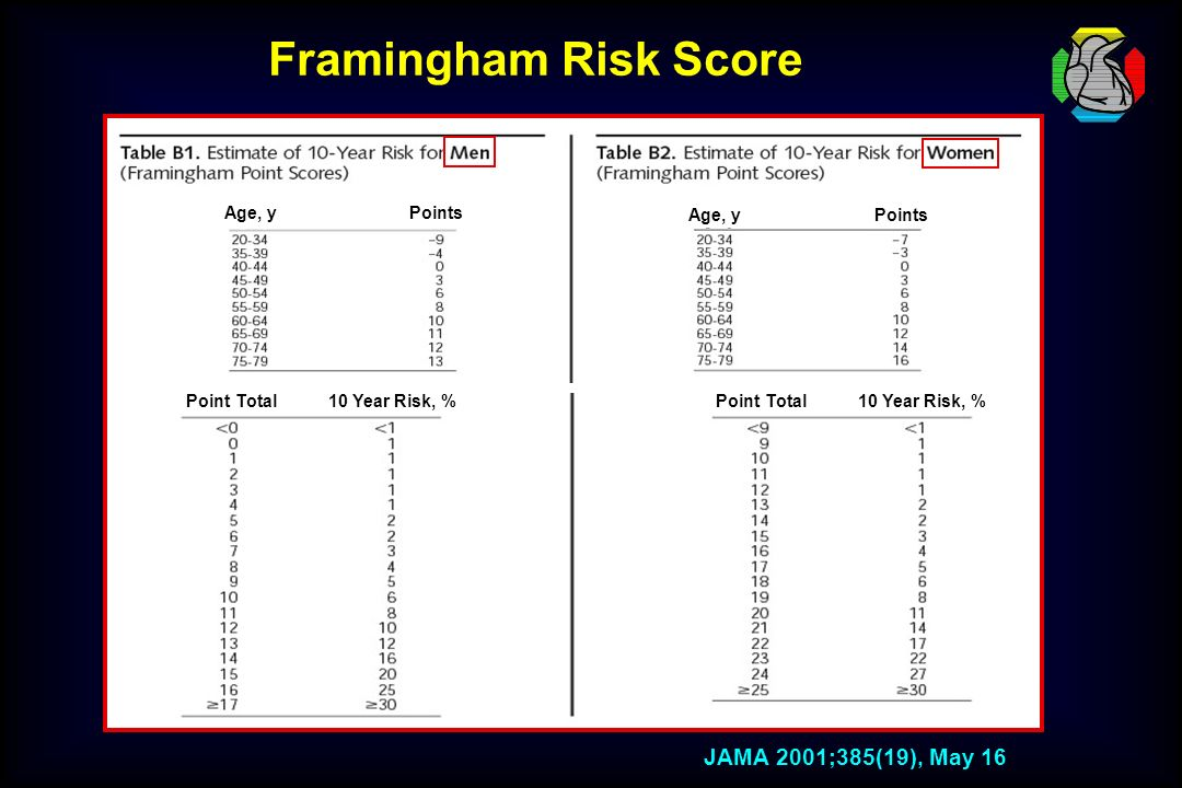 Framingham Risk Score JAMA 2001;385(19), May 16 Point Total