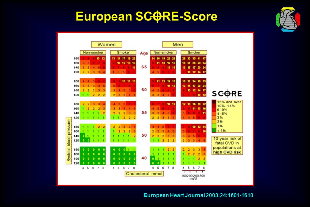 European SCORE-Score European Heart Journal 2003;24:1601-1610