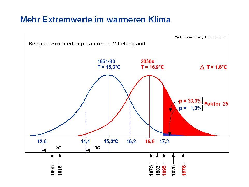 Mehr Extremwerte im wärmeren Klima