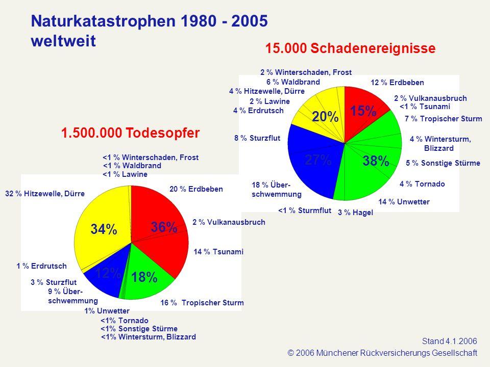 Naturkatastrophen 1980 - 2005 weltweit