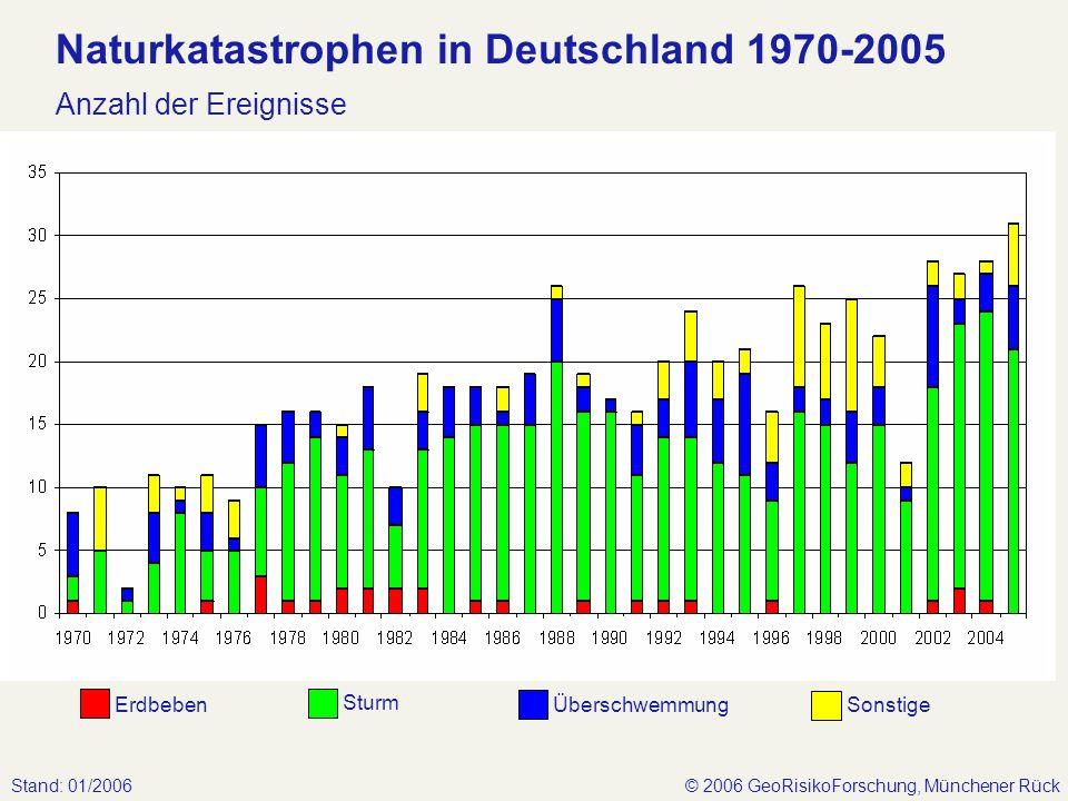 Naturkatastrophen in Deutschland 1970-2005