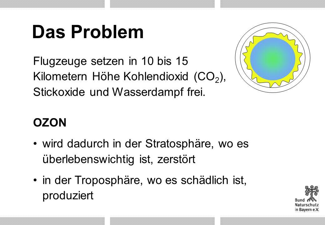 Das Problem Flugzeuge setzen in 10 bis 15 Kilometern Höhe Kohlendioxid (CO2), Stickoxide und Wasserdampf frei. OZON.