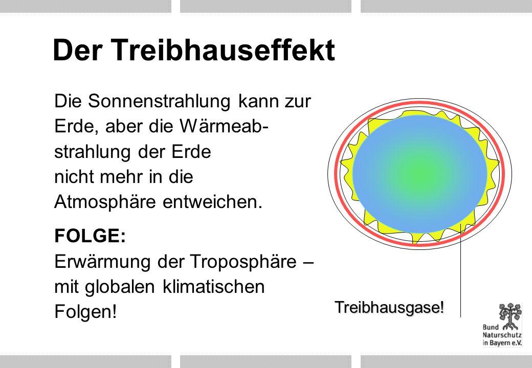 Der Treibhauseffekt Die Sonnenstrahlung kann zur Erde, aber die Wärmeab-strahlung der Erde nicht mehr in die Atmosphäre entweichen.