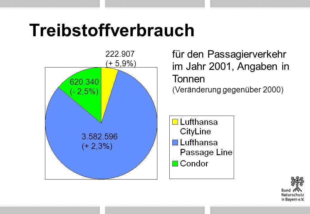 Treibstoffverbrauch 222.907 (+ 5,9%) für den Passagierverkehr im Jahr 2001, Angaben in Tonnen (Veränderung gegenüber 2000)