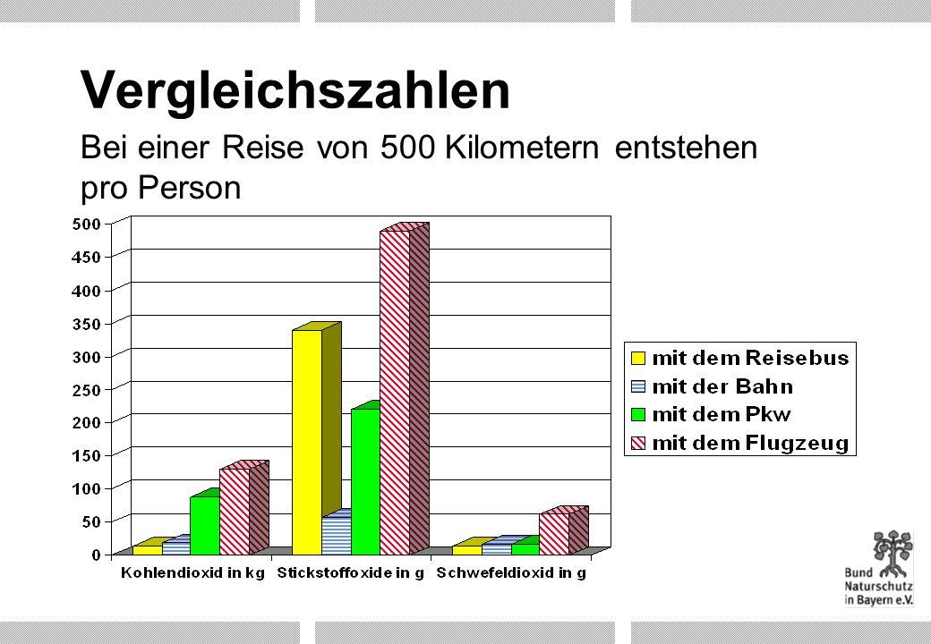 Vergleichszahlen Bei einer Reise von 500 Kilometern entstehen pro Person. Folie 14: Vergleichszahlen über Verbrauch bzw. Schadstoffemissionen.