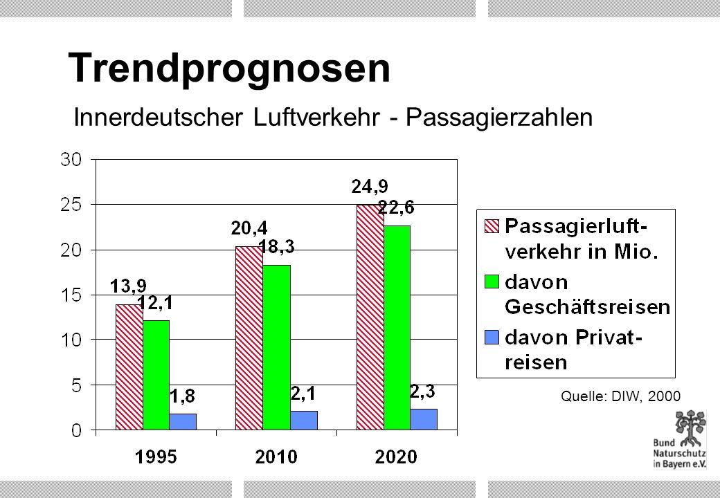 Trendprognosen Innerdeutscher Luftverkehr - Passagierzahlen
