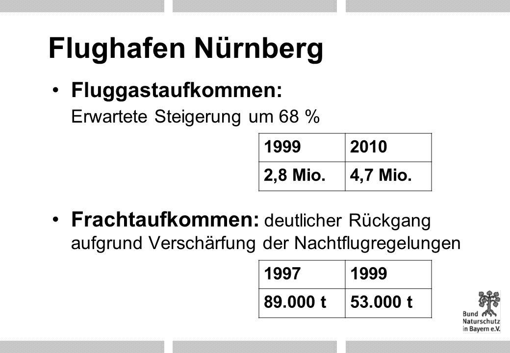 Flughafen Nürnberg Fluggastaufkommen: Erwartete Steigerung um 68 %