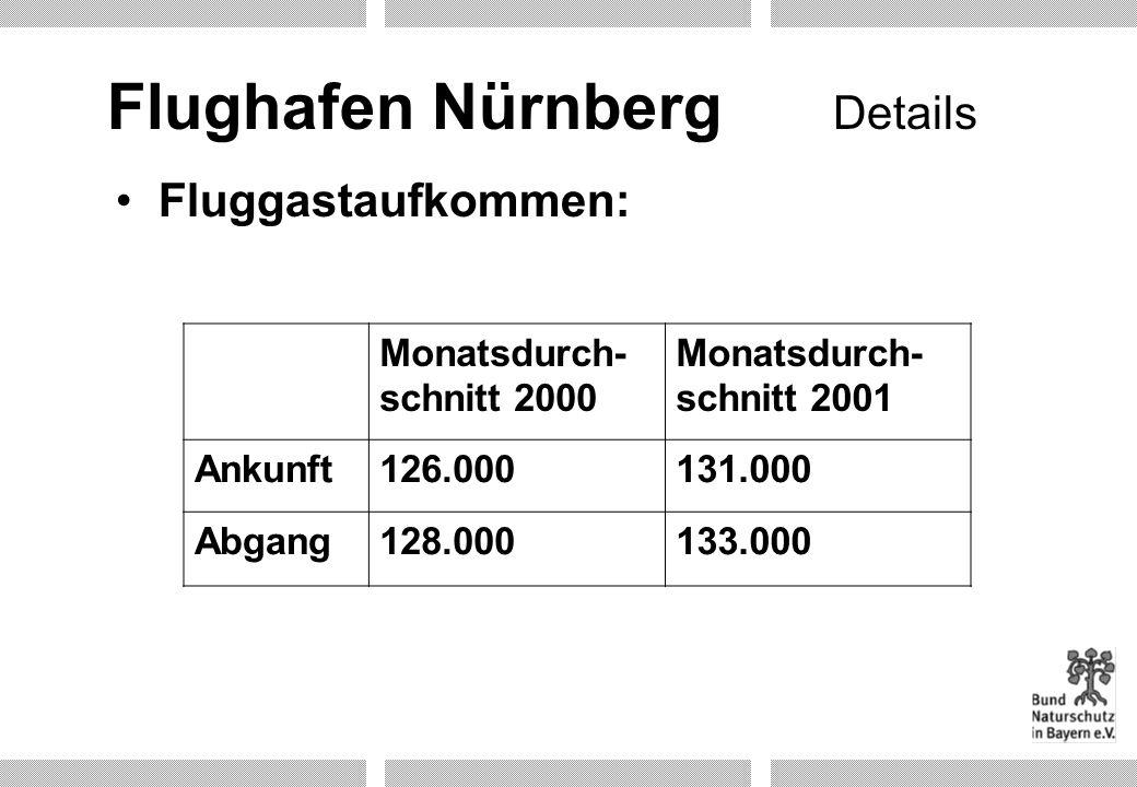 Flughafen Nürnberg Details Fluggastaufkommen: Monatsdurch-schnitt 2000