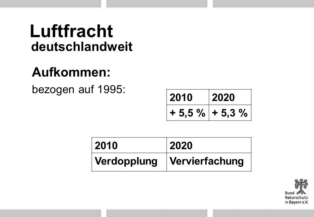 Luftfracht deutschlandweit Aufkommen: bezogen auf 1995: 2010 2020