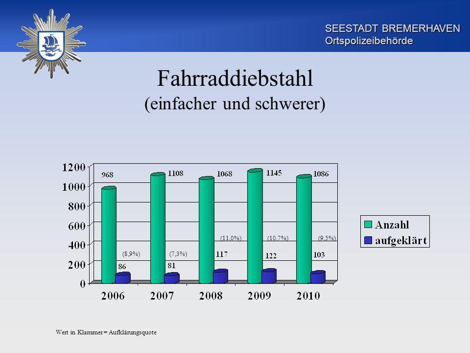aufklärungsquote diebstahl deutschland