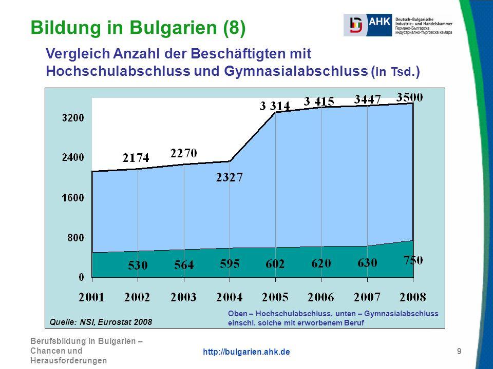 Bildung in Bulgarien (8)
