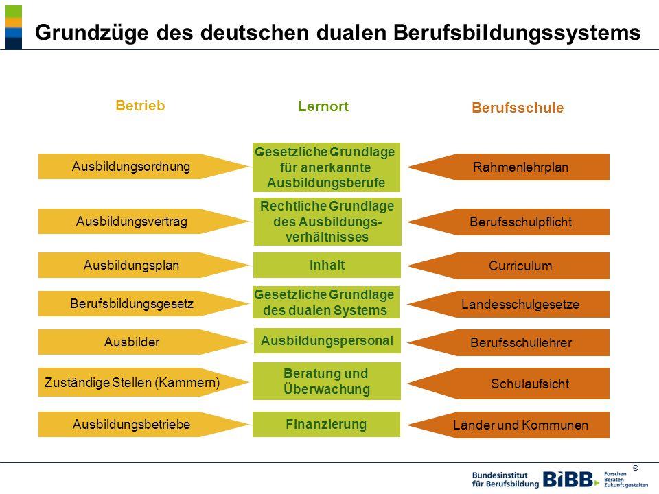 Grundzüge des deutschen dualen Berufsbildungssystems