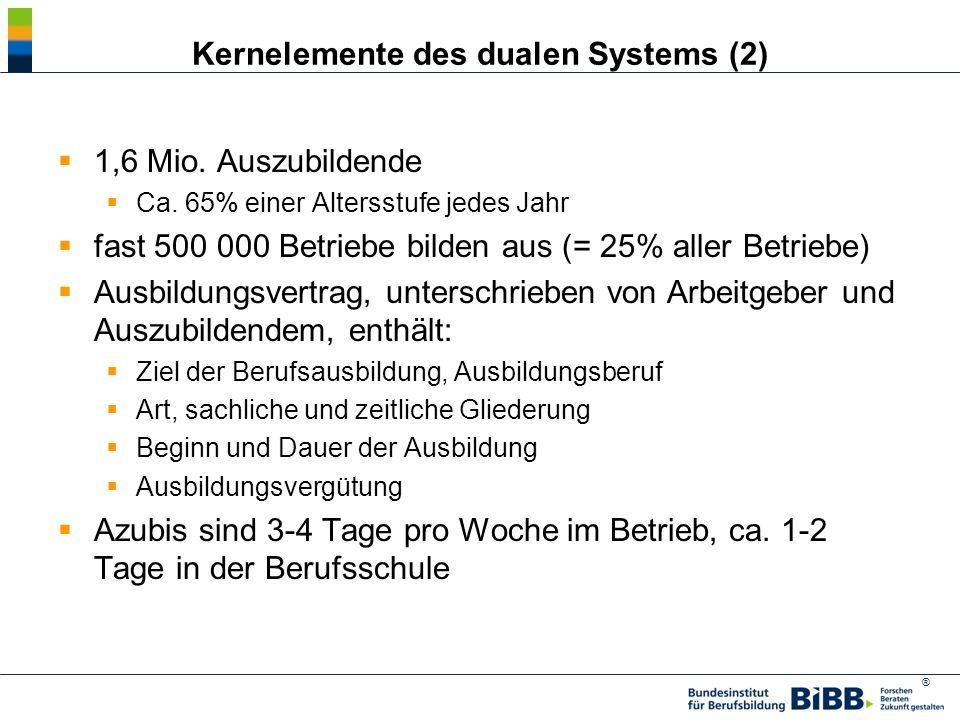 Kernelemente des dualen Systems (2)