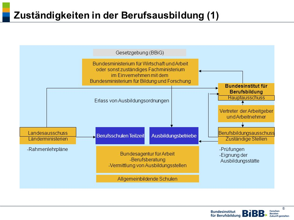 Zuständigkeiten in der Berufsausbildung (1)