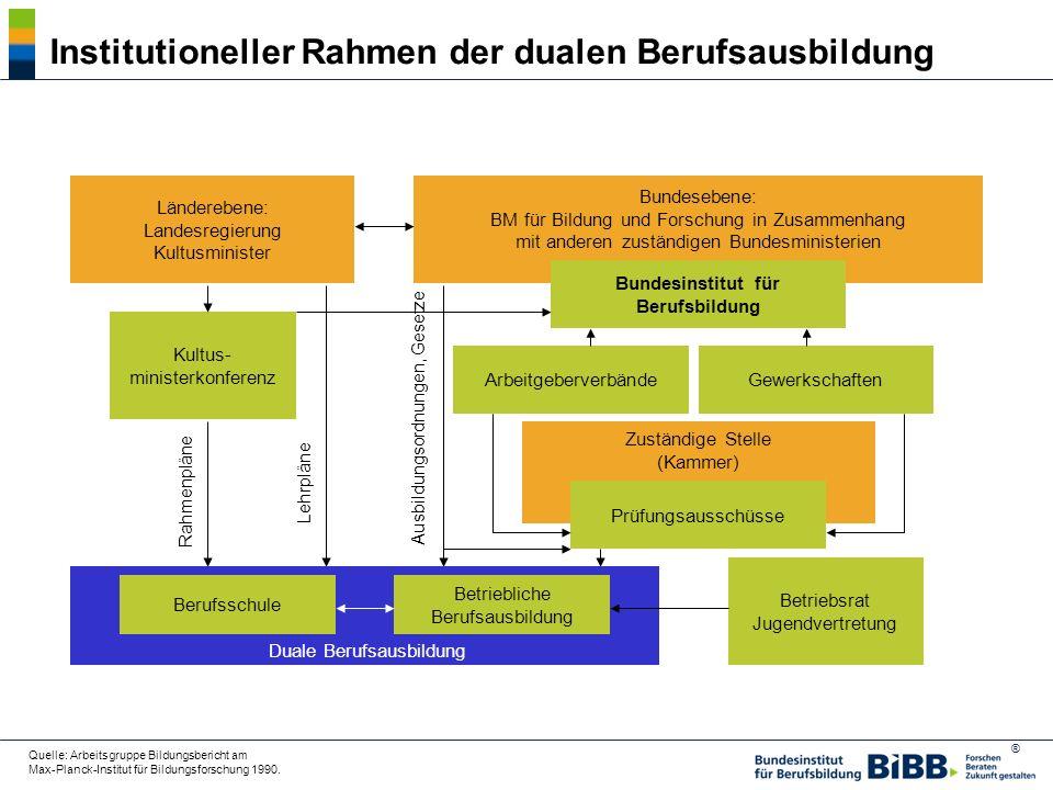 Institutioneller Rahmen der dualen Berufsausbildung