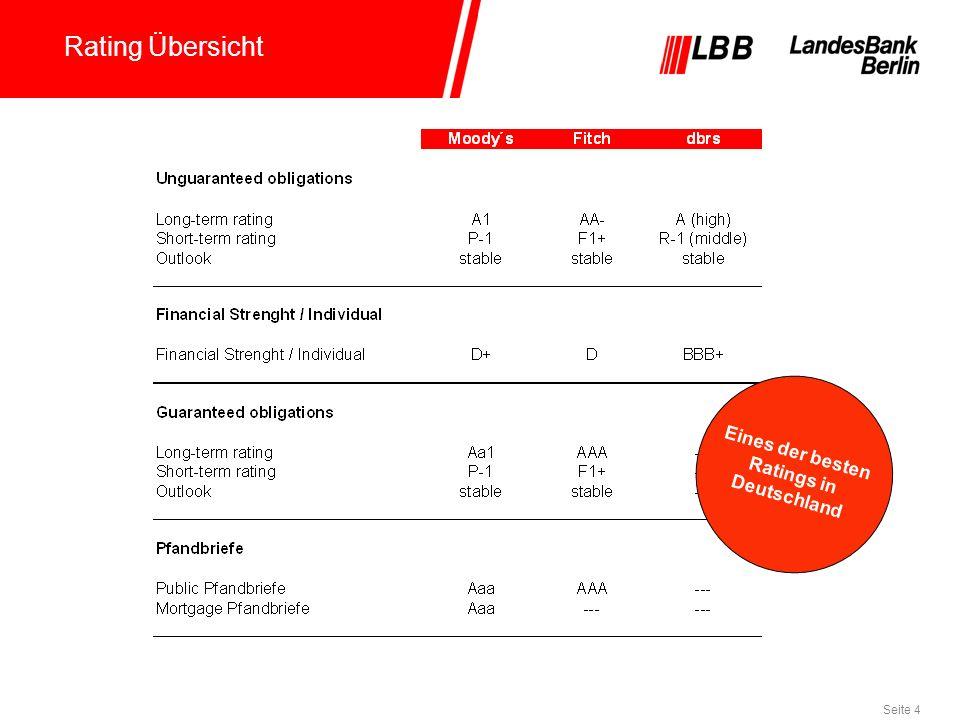 Rating Übersicht Eines der besten Ratings in Deutschland