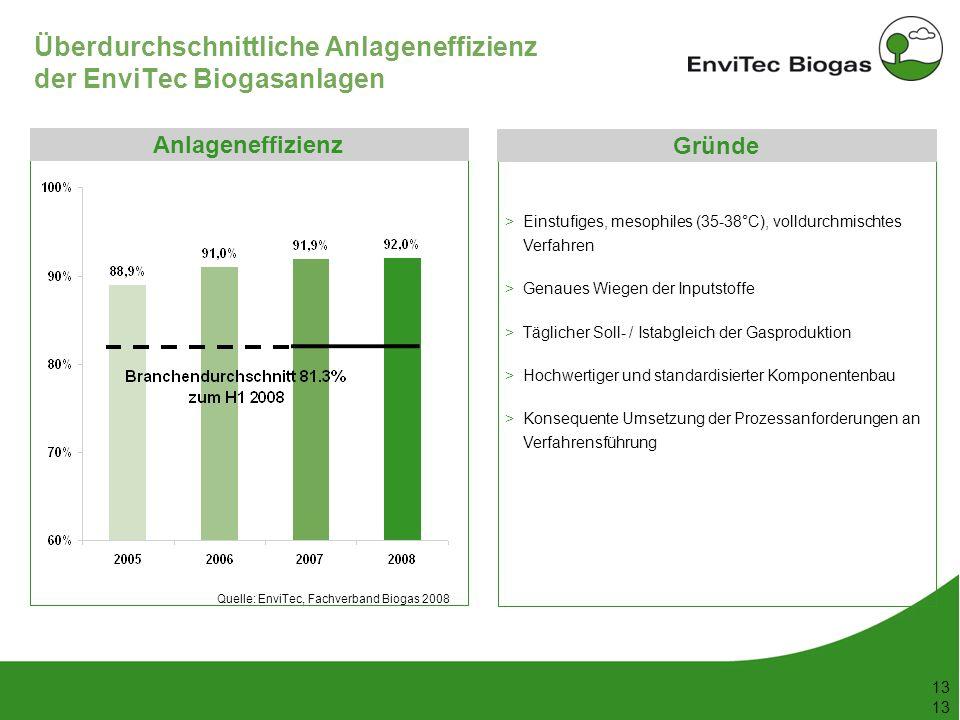 Überdurchschnittliche Anlageneffizienz der EnviTec Biogasanlagen