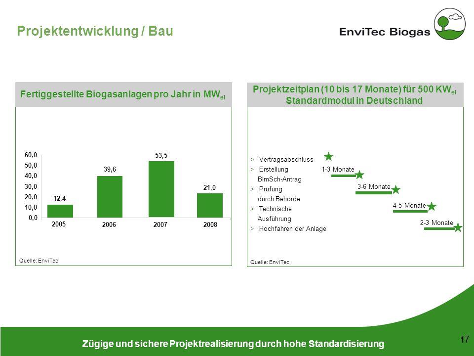 Projektentwicklung / Bau