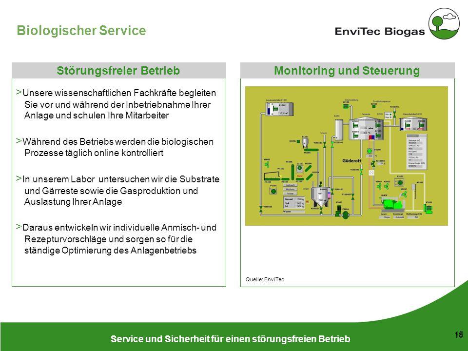 Biologischer Service Störungsfreier Betrieb Monitoring und Steuerung