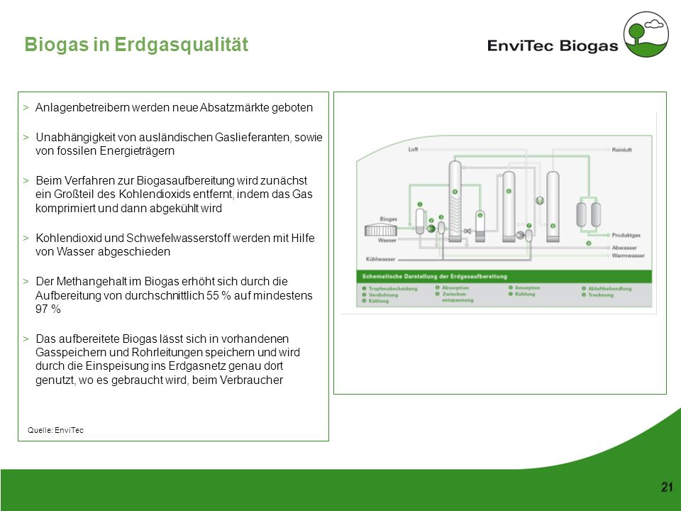 Biogas in Erdgasqualität